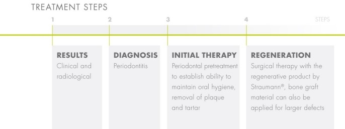 treatment of periodontitis